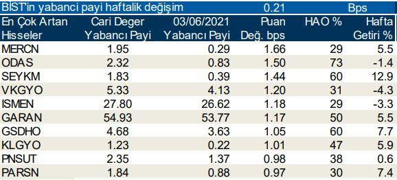 Yabancı yatırımcıların en çok tercih ettiği hisseler... - Sayfa 3