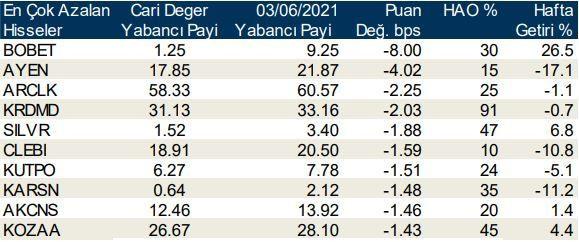 Yabancı yatırımcıların en çok tercih ettiği hisseler... - Sayfa 4